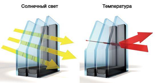 Энергосберегающие стекла окон UNILUX