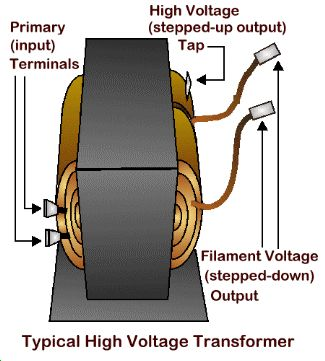 Typical high voltage transformer