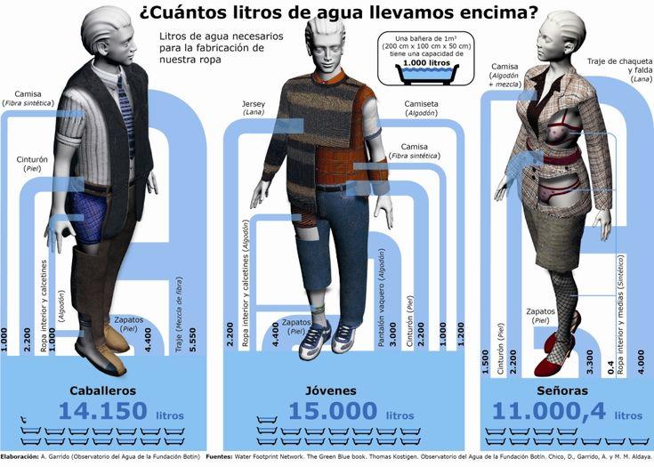 La huella Hídrica  http://www.iagua.es/noticias/investigacion/13/03/21/%C2%BFcuantos-litros-llevamos-encima-infografia-sobre-la-huella-hidrica-28619