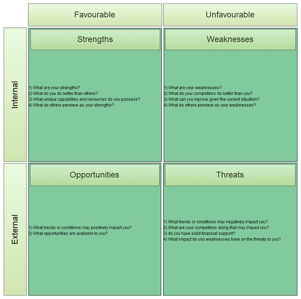 SWOT Analysis Templates to Download Print or Modify Online – Swot Worksheet