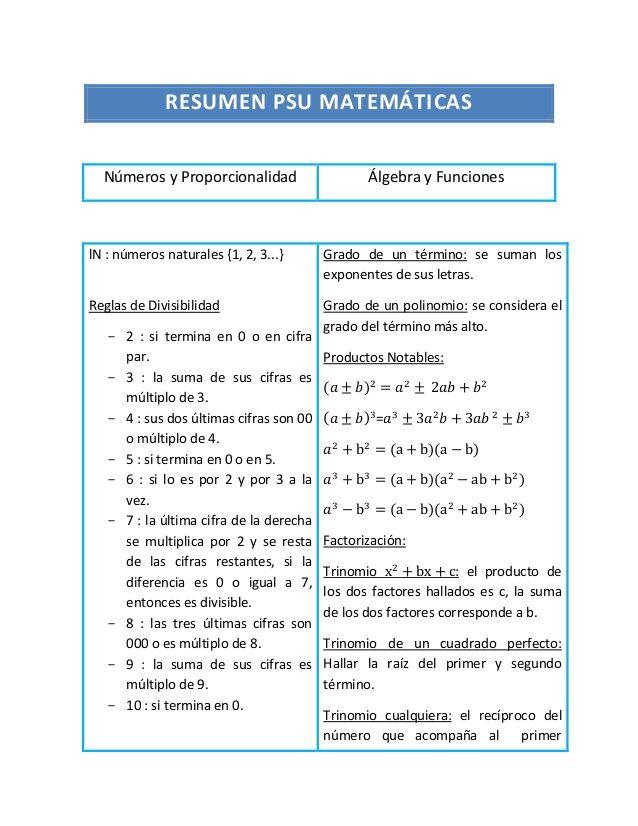 RESUMEN PSU MATEMÁTICAS Números y Proporcionalidad Álgebra y Funciones lN : números naturales {1, 2, 3...} Reglas de D...