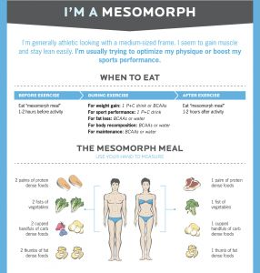 17 Best images about Mesomorph on Pinterest | Shape ...