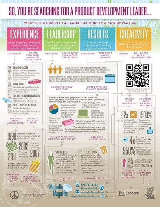 Product Development CV