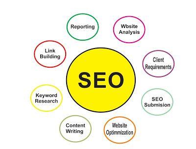 """Mungkin bagi anda yang baru pertama kali terjun dalam dunia blogging masih asing dengan istilah ini dan memiiki segudang pertanyaan seputar SEO. Merupakan singkatan dari """"Search Engine Optimization"""" , secara garis besar dalam Bahasa Indonesia SEO adalah Optimasi mesin Pencari."""