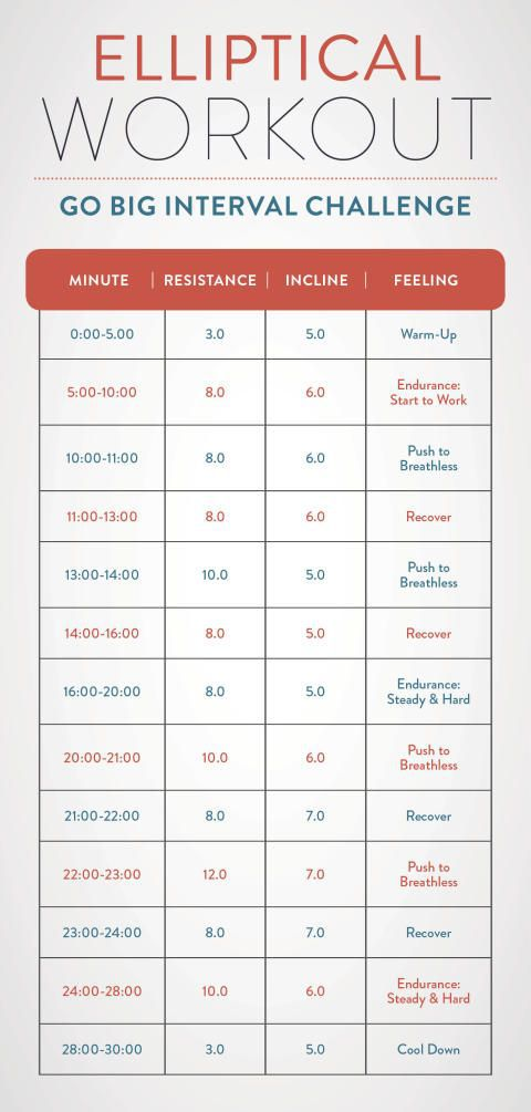 Best  Calories Burned Chart Ideas On   Nutrition