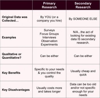 primary vs secondary market research