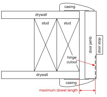 Anatomy of a door jamb