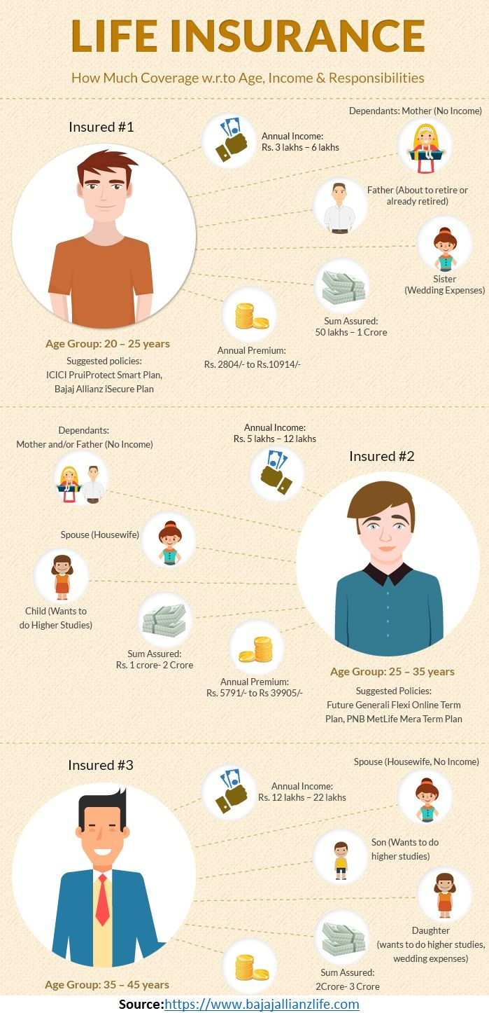 34 best Life Insurance images on Pinterest | Life ...