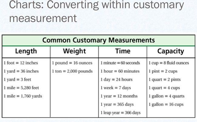 Liqiud Measurement Conversion 1 Measurement Conversion Chart Measurement Conversions Liquid Measurement Conversion