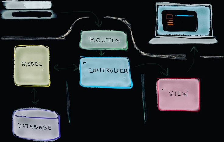 Explore Directory Structure  Laravel applications follow the Model-View-Controller design pattern.  #css #jquery #anggularjs #reachtjs #swift #geek #webagency #css3 #html5 #nodejs #anggular #webdevelopment #webdesign #programmer  #programmers #php #code #jquery #mysql #sql #javascript #development #rails #ruby #html