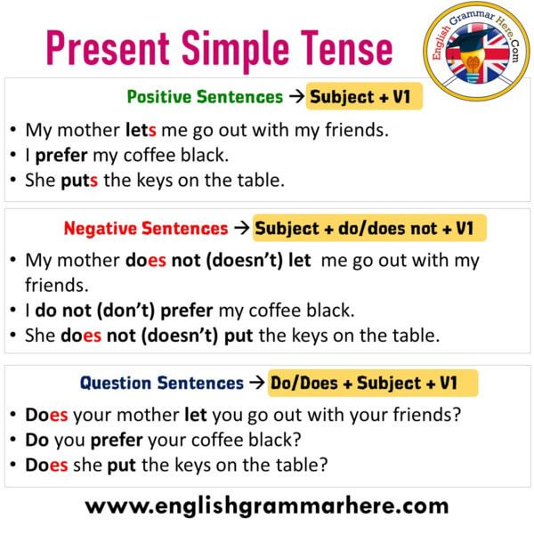All Tenses In English Positive Sentences Negative Sentences And