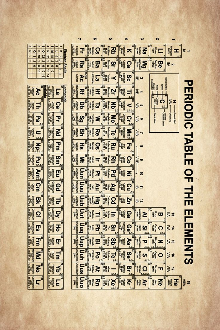 Periodic Table of Elements Periodic Table Print Science