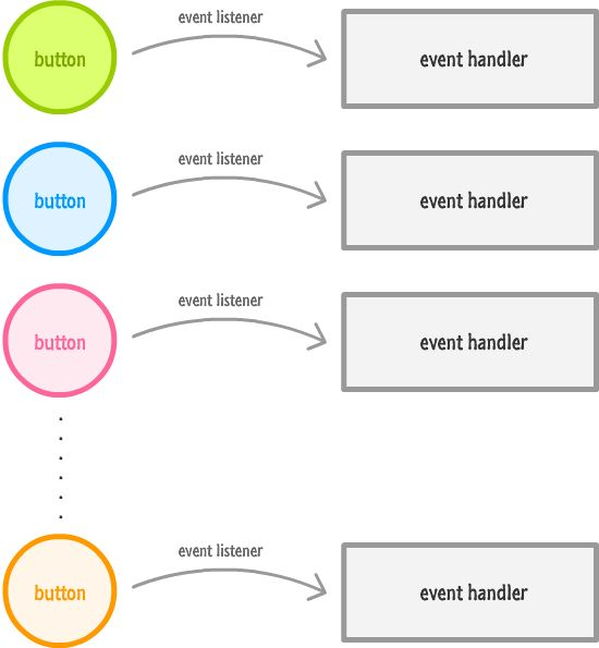how an event can be handled in javascript