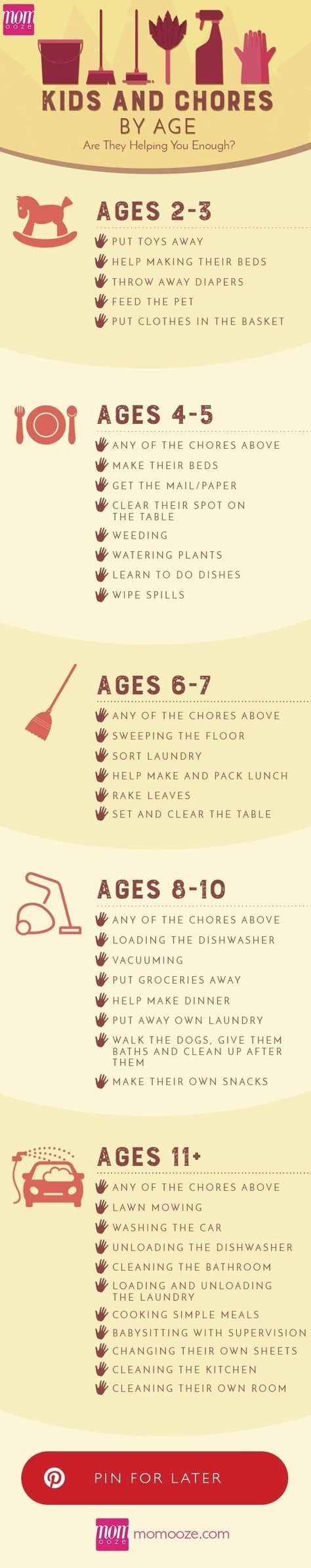 Kids Chores by Age: Are they helping you enough? #momhacks #chores #kids