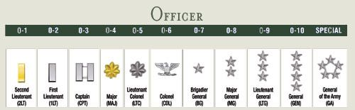 Army officer rank insignias. Now this is what I've been looking for!