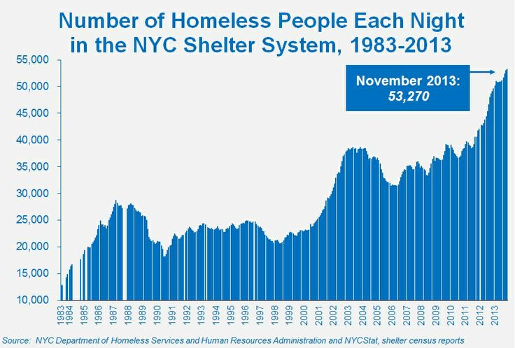 REPUKES WANT TO CONVINCE YOU THESE PEOPLE DON'T NEED HELP:     New York City...  • • Currently 53,270 homeless men, women, and children bed down each night in the NYC  shelter system.  22,000 are children  •More than 5,000 homeless adults & children sleep each night in other public and private shelters, & 1000s more sleep rough on the streets or in other public spaces.  • During the year, as many as 111,000  homeless New Yorkers, including 40,000+ children, sleep in the shelter system.