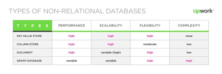 Types of Non-Relational Databases: Common Types of NoSQL Databases