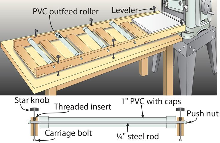 Benchtop Planer Stand Plans Woodworking Projects Amp Plans