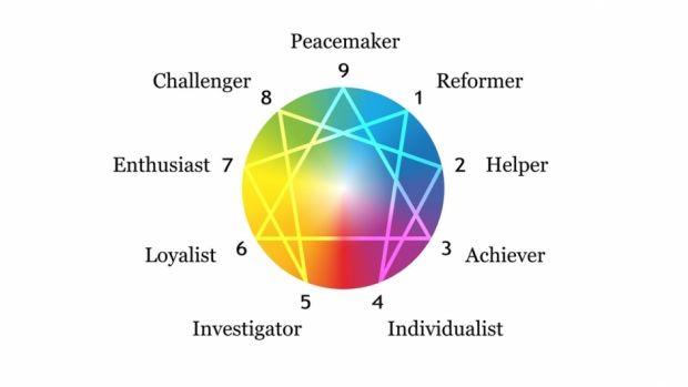 Hvem er du? Find din personlighedstype med enneagrammet | Femina