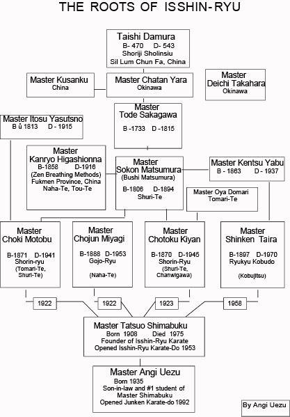 Okinawa Isshinryu Karate Kobudo Association - About Us