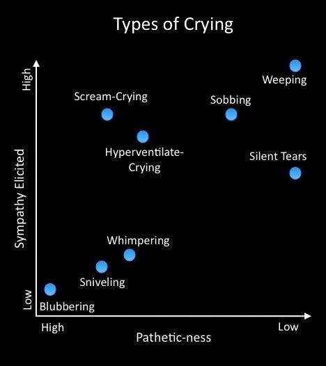 Types of Crying: a graph of sympathy and pathetic-ness