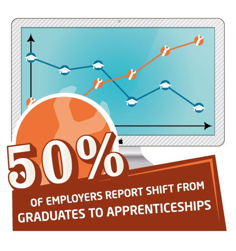 Apprenticeship infograph - 50% of employers report shift from graduates to apprenticeships
