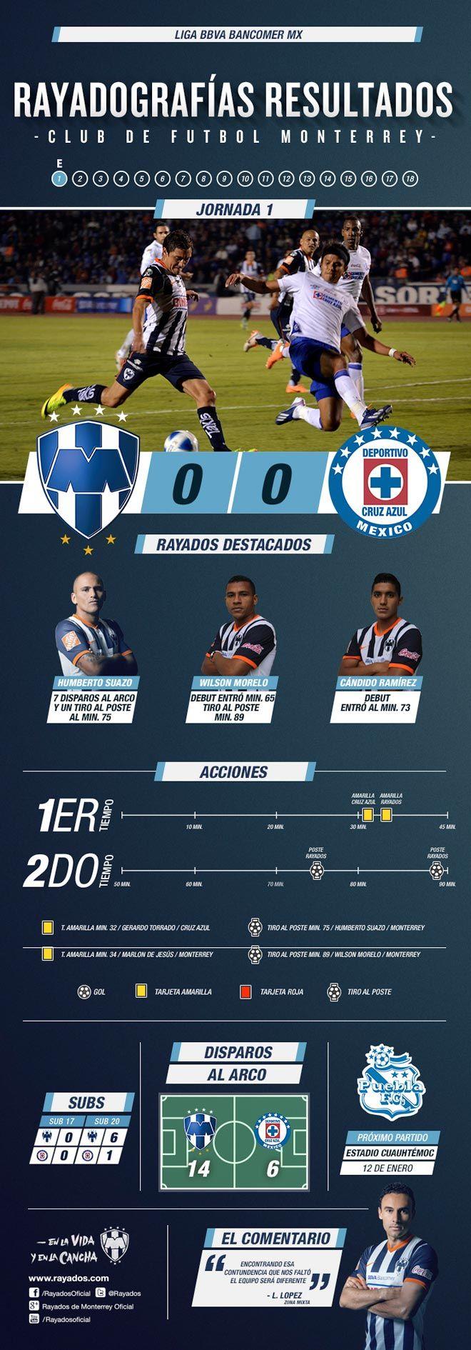 La Rayadografía de resultados de la Jornada 1. #Rayados #futbol @Liga Zervena Bancomer MX #sports #Deportes