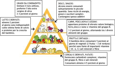 93_piramide_alimentare_ok.jpg (479×276)