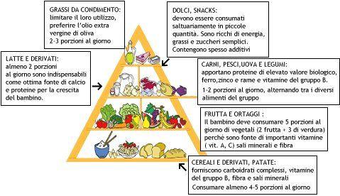 Varietà, moderazione e proporzionalità nell'alimentazione dei bambini in eta' scolare