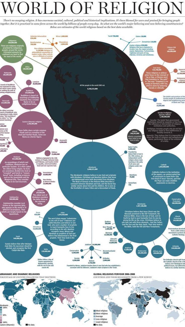 World of Religion Infographic