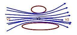 L'effet Venturi dans un double étranglement - Dessin : Julien Thuilliez