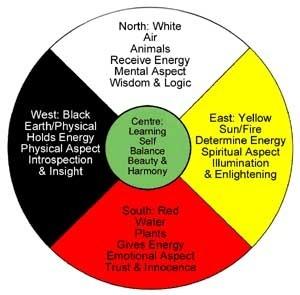 Hopi Tribe, Native American Medicine Wheel