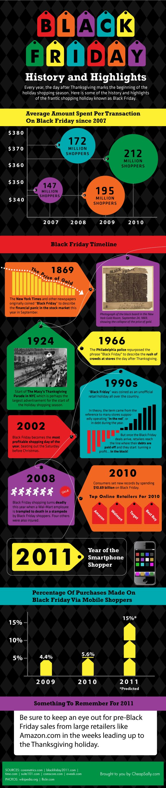 Black Friday History and Highlights infographic  --  found at http://infographiclist.com/ 2011/11/21/black-friday-history-and-highlights-infographic/