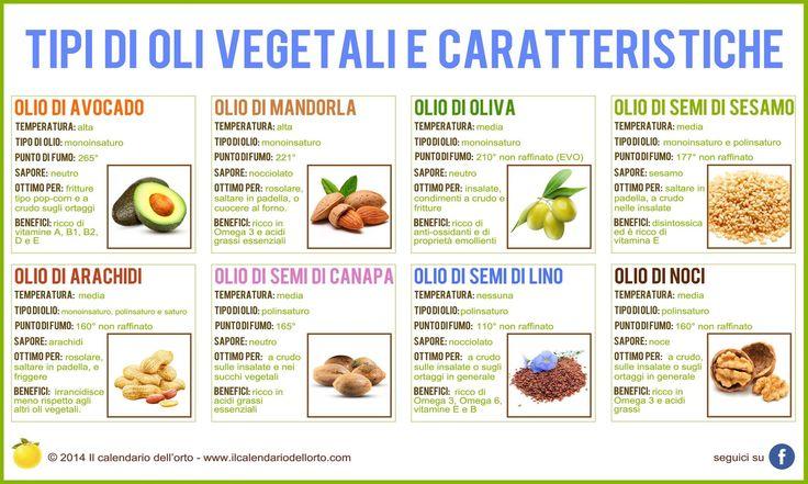 Tipi di oli vegetali e caratteristiche