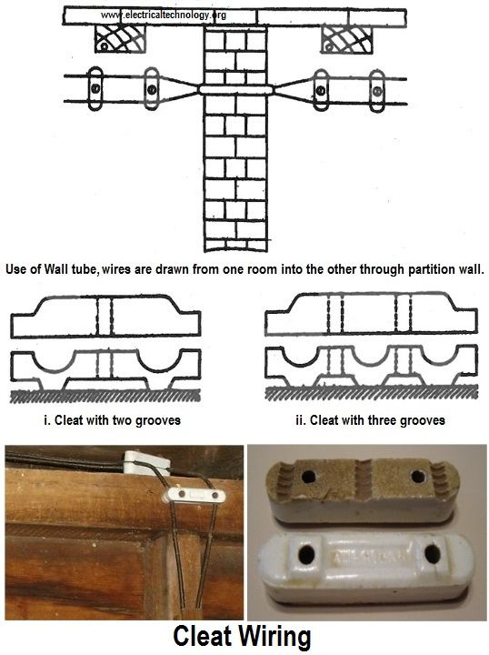 Different Types of Wiring Systems and Methods of Electrical ... on