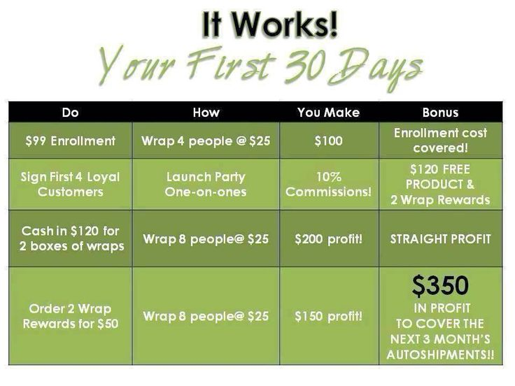 This is how you can earn money during the first 30 days of joining It Works! Global!  See how a $99.00 initial investment can help you earn the extra cash you need in just a month by following the Steps to Success?  Join my team:  https://thebodywrapsystem.myitworks.com/Home