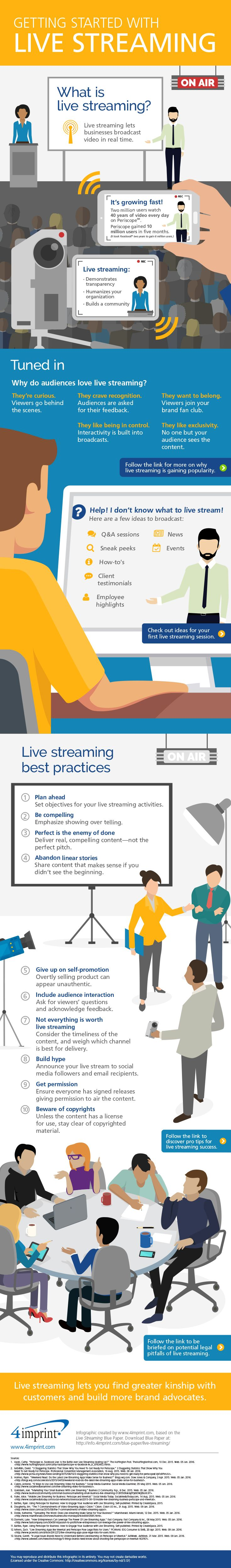 This infographic provides examples of what businesses can live stream and shares best practices in live streaming.