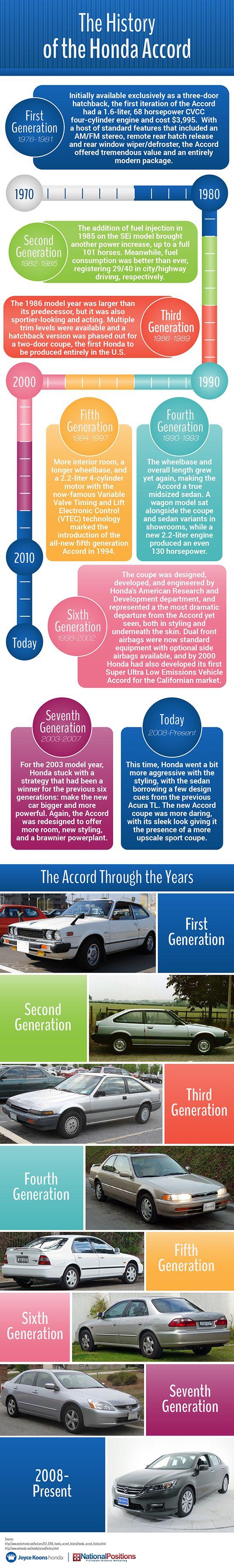 The history of Honda Accord Vehicle Infographics