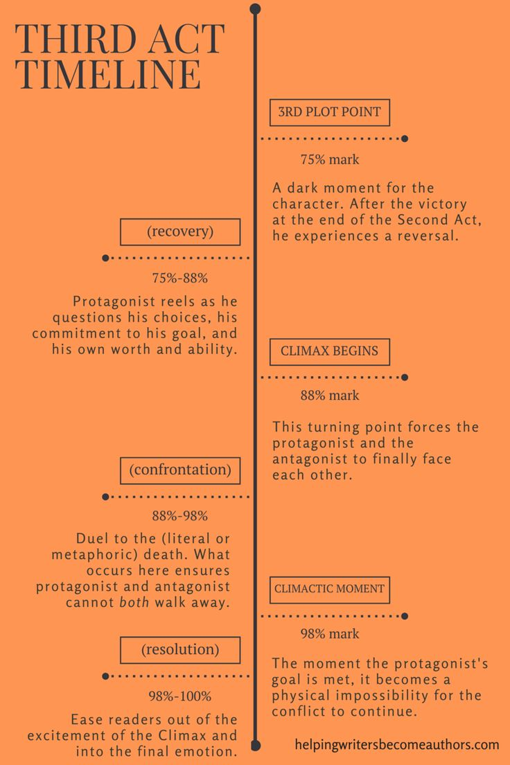 How to Make a Timeline for an Essay