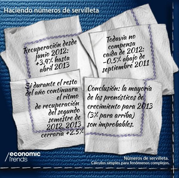 Haciendo Números de Servilleta - Infografía sobre la Economía Argentina de Economic Trends. 10/6/2013