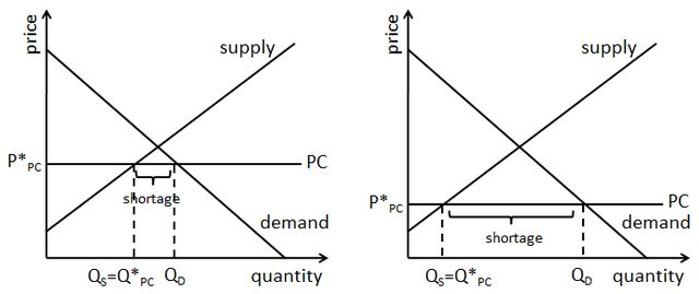 Introduction to Price Ceilings: The Size of a Shortage Depends on Several Factors