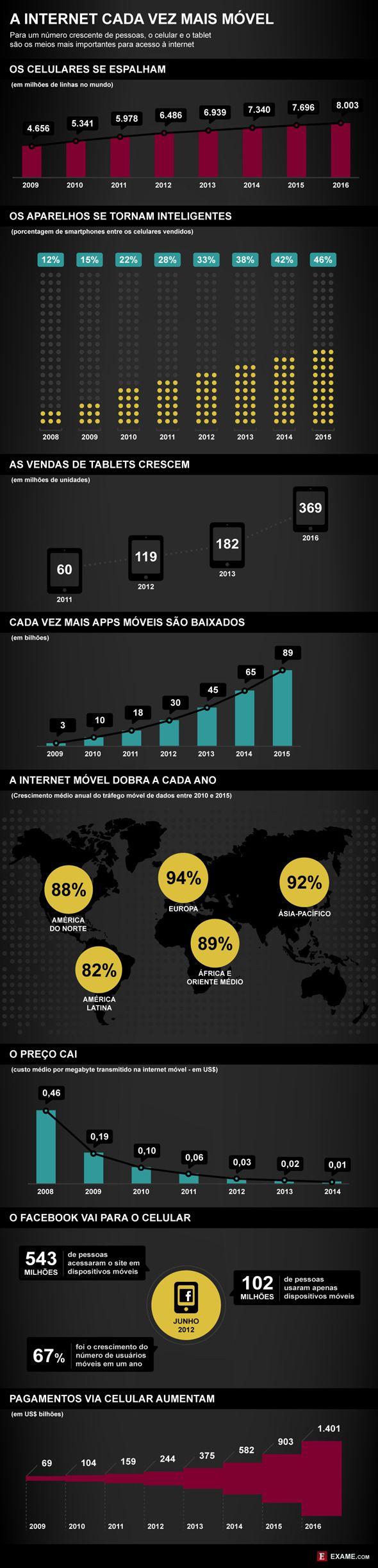 A Internet Cada Vez Mais Móvel [infografico]