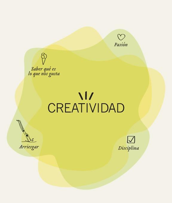 ¿Cuáles son para ti los componentes de la #creatividad ?