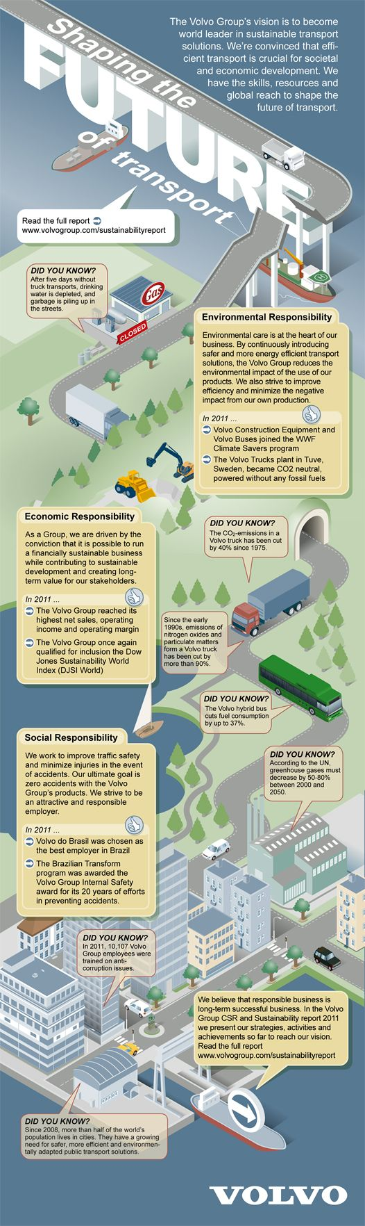 Cool Infographics - Blog - CSR and Sustainability Report: Volvo Shaping the Future of Transport