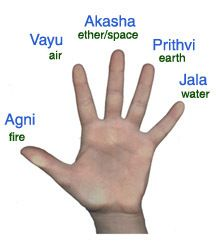 The fingers and the five elements, an Indian perspective  (from brahnadivyasadhanakendra.com)