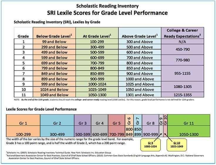 SRI Lexile Scores for Grade Level Performance chart A Lexile measure
