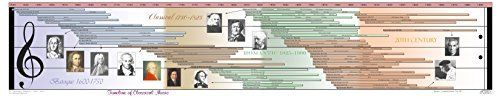 Timeline of Classical Music >>> Details can be found by clicking on the image.