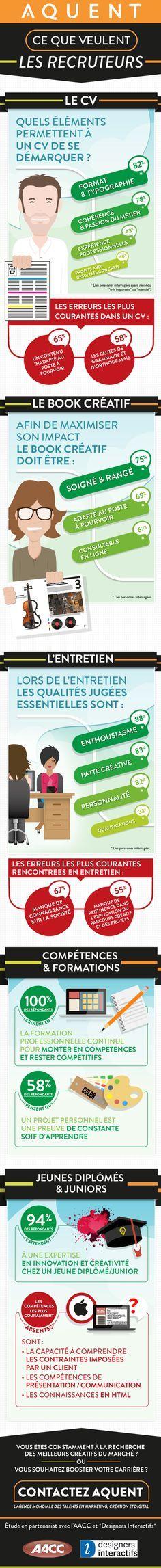 Ce que veulent les recruteurs #emploi #cv #design