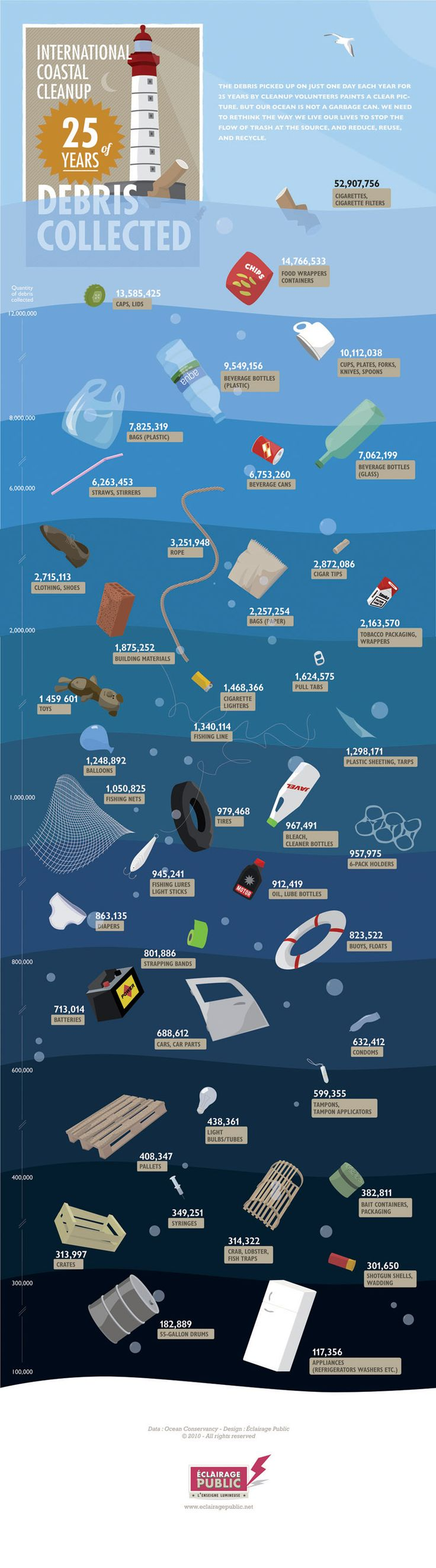 The Ocean is a Garbage Can ...  Verrier's eye-catching rendering depicts objects bobbing in an ocean. The graphic correlates depth to the number collected since the first Coastal Cleanup day in 1986. In an instant, it's easy to see how difficult it is for marine life to survive in that much detritus.