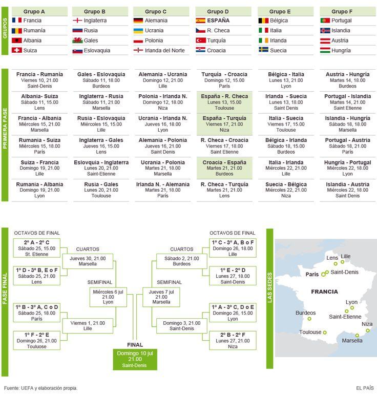 Grupos y calendario de la Eurocopa 2016